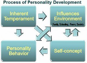 PERSONALITY-DEVELOPMENT-TIPS-GUIDANCE-1670296138-1386397194